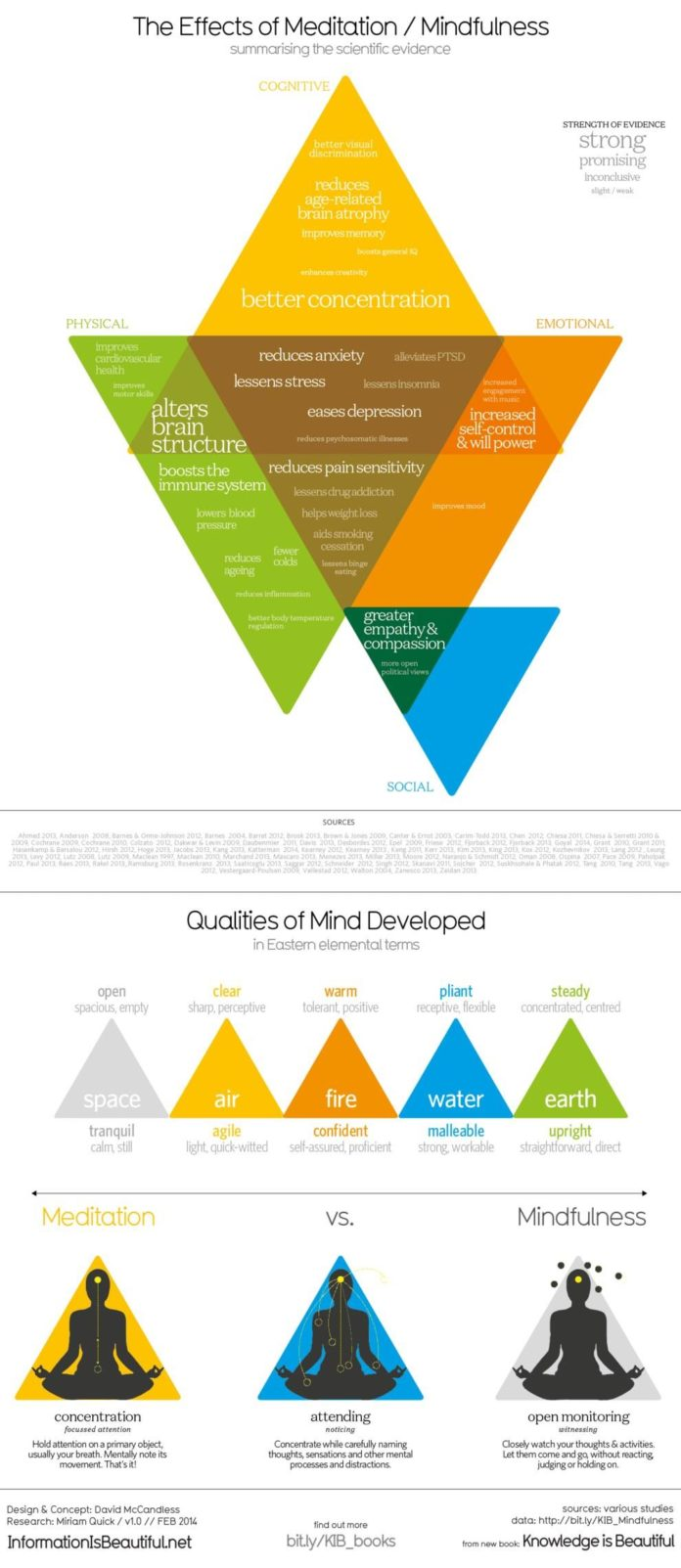 Have you ever wondered why you should practice mindfulness? Take a look here! ...